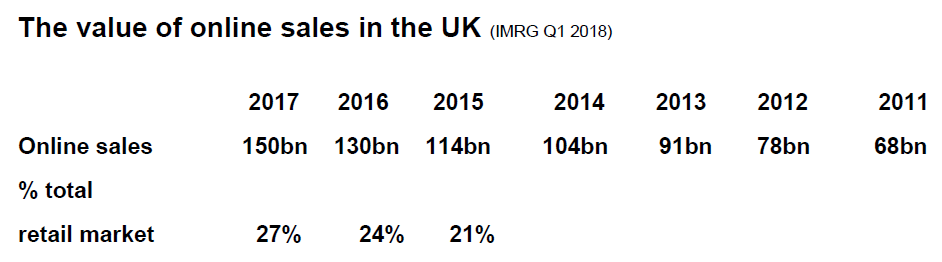 2018 imrg online sales uk to q1