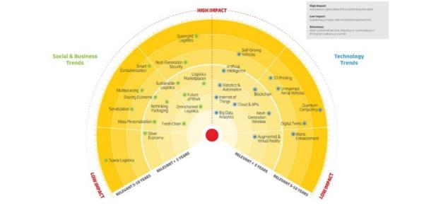 DHL Logistics Trend Radar scans the horizon